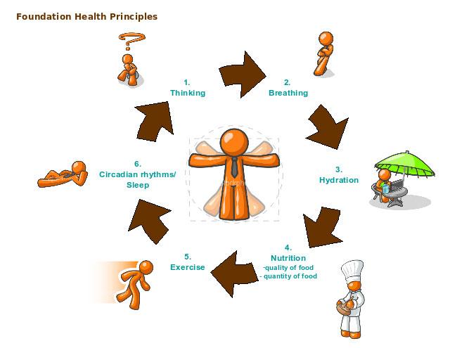 lifestyle-diagram