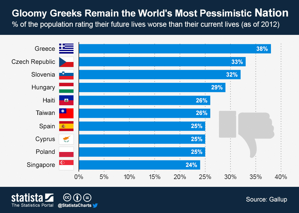 ChartOfTheDay_1298_Gloomy_Greeks_Remain_the_Worlds_Most_Pessimistic_Nation_n